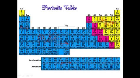 Metallic Character Periodic Table by Periodic Trends In Metallic Character