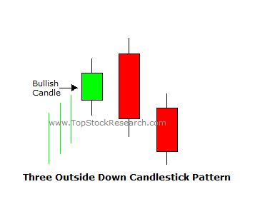 pattern of three definition tutorial on three outside down candlestick pattern