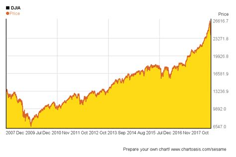 years chart dow 10 year chart dow jones zehnjahreszyklus seasonalcharts de ayucar