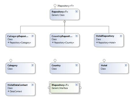 c repository pattern query c query with repository pattern stack overflow