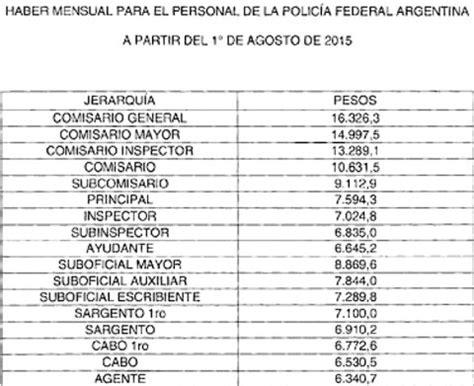 escala salarial de la policia metropolitana 2016 aumento a fuerzas de seguridad 2015 autos post