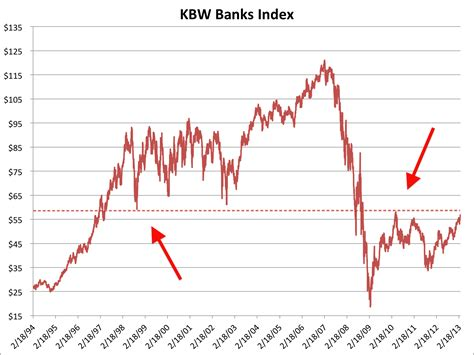 kbw bank index bofa time to sell your bank stocks business insider