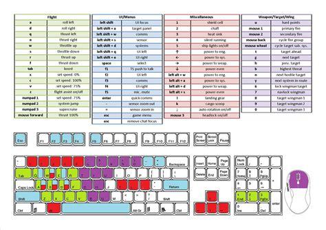 keyboard layout elite dangerous digging games related keywords suggestions digging