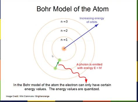 what is the bohr diagram bohr model of the atom