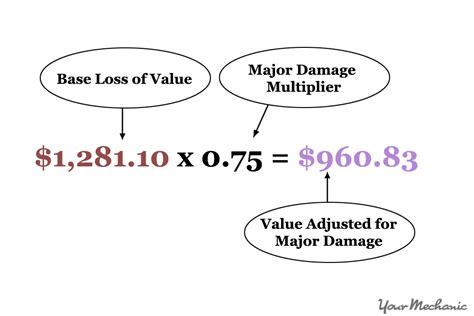 how to calculate the diminished value of your car
