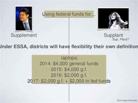 supplement not supplant definition federal programs for school librarians