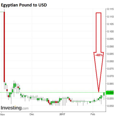 currency converter egp to usd this is what happens to inflation when a currency gets