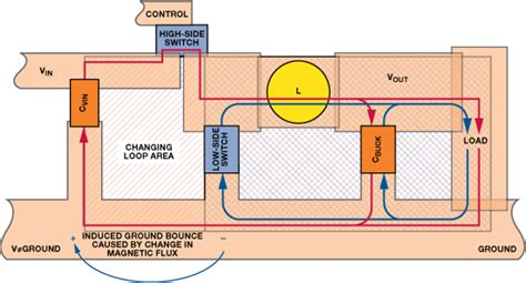layout lop reducing ground bounce in dc to dc converters some