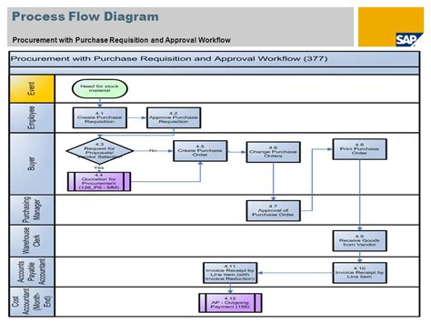 sap purchase requisition workflow purchase requisition workflow 28 images microsoft