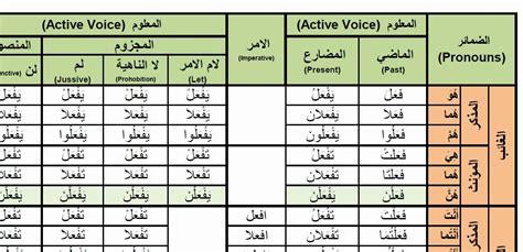 verb pattern arabic arabic verbs 0076 faala to do فعل active voice past