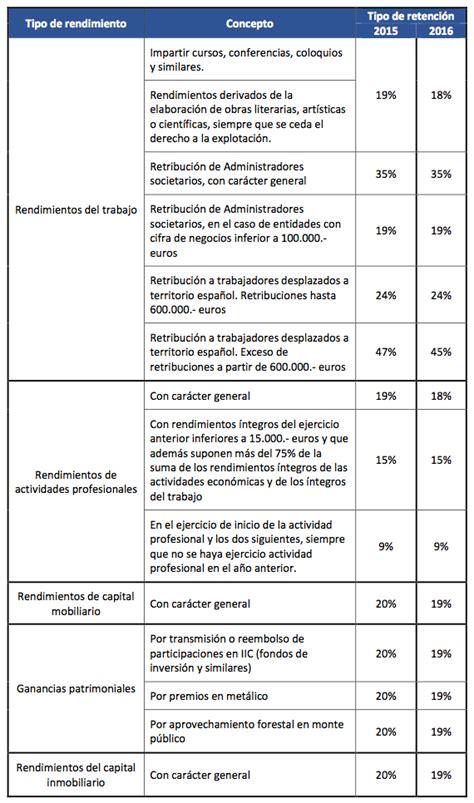 tablas irpf 2016 y retenciones novedades tabla retenciones nominas bizkaia aplicar en 2016 tabla