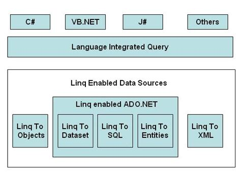 xml linq tutorial vb net linq with c objects collections and arrays
