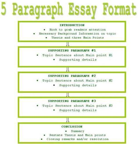 thesis model five paragraph expository essay model