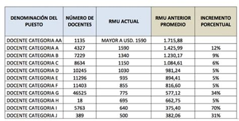 tabla de remuneraciones losep ecuador tabla de sueldos en ecuador evolucion del salario m 237