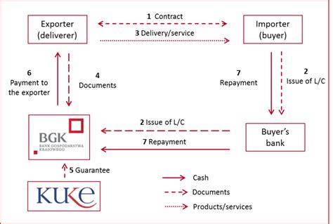 Ukef Letter Of Credit Guarantee Scheme bgk bank gospodarstwa krajowego