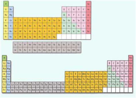 Form Periodic Table by Temas Selectos De Qu 205 Mica Biolog 205 A B 193 Sica Y Medicina