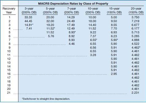 macrs depreciation table 2016 solved on january 1 2016 locke company a small machine