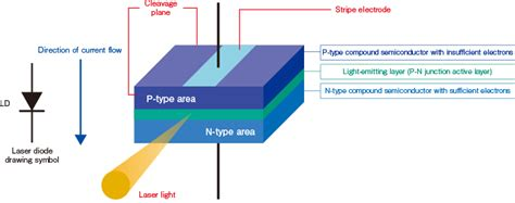 laser diode introduction to lasers sony semiconductor solutions corporation