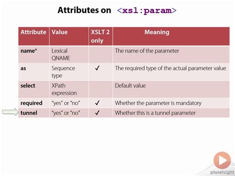 format date xslt 2 0 exle xslt 2 0 and 1 0 foundations repost avaxhome