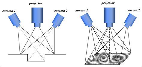 structured light scanning tutorial structured light 3d scanner wikipedia