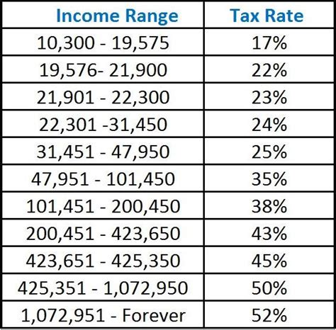 image gallery ny state tax rate