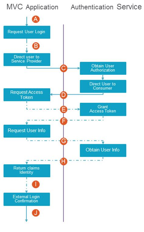 asp net workflow tutorial diagrammatic representation of asp net mvc authentication