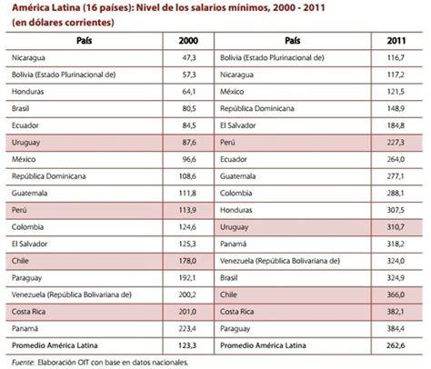 aumento para domsticas en uruguay 2016 newhairstylesformen2014com aumento de salarios en uruguay 2016 sueldo minimo uruguay