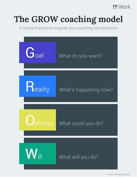grow coaching template grow coaching model learn grow models