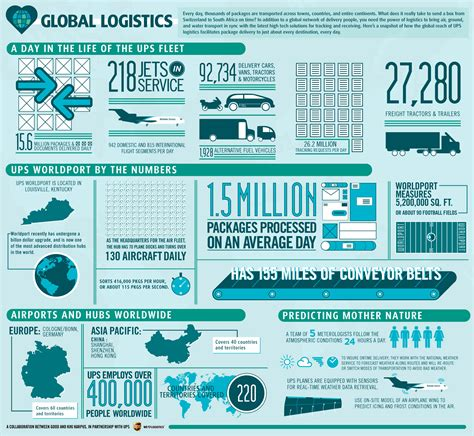 Email To Send Resume Sample by Global Logistics Business Infographics