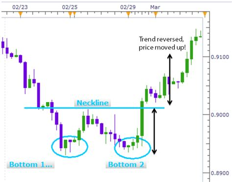 bullish reversal pattern wiki kiana danial blog double bottom chart pattern bullish