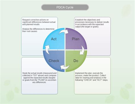 pdca cycle free pdca cycle templates