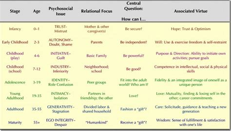erik erikson theory of psychosocial development see
