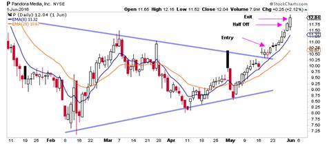 learn to swing trade swing trade alerts the trade risk