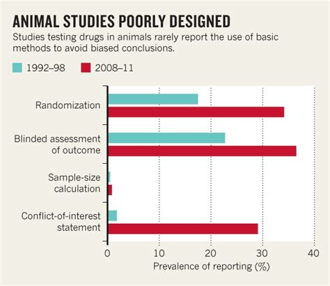 animal testing statistics animal testing statistics click 159 wsource