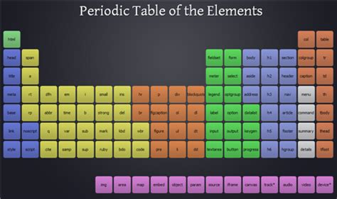 periodic table of elements sections html5 periodic table of the elements craigmoliver