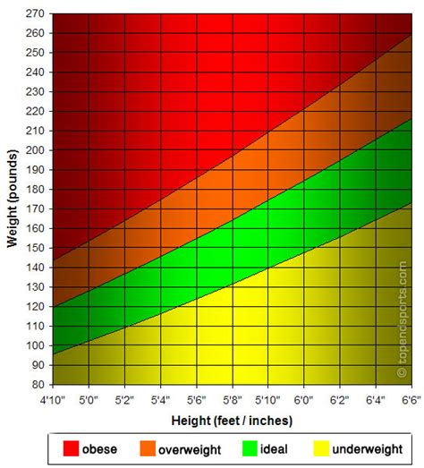 ideal weight chart with height and weight sports height weight graph imperial