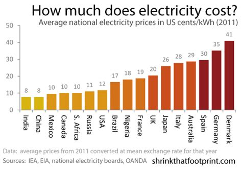 average cost of electricity for 1 bedroom apartment what is the average cost of a 1 bedroom apartment 3 things