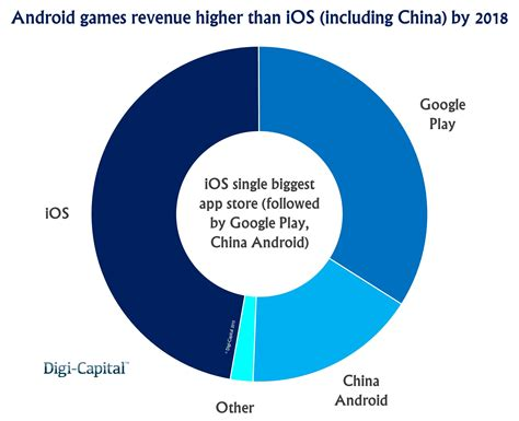 Play Store Vs App Store Revenue Leaders To Dominate 45 Billion Mobile Revenue