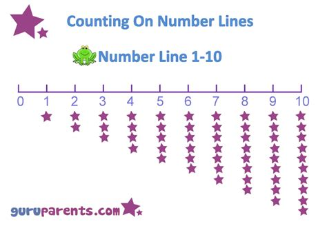 printable life size number line printable number line to 10 number line 0 10 long tail