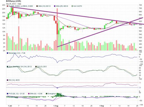 bitcoin technical analysis technical analysis bitcoin price still bullish 820 expected