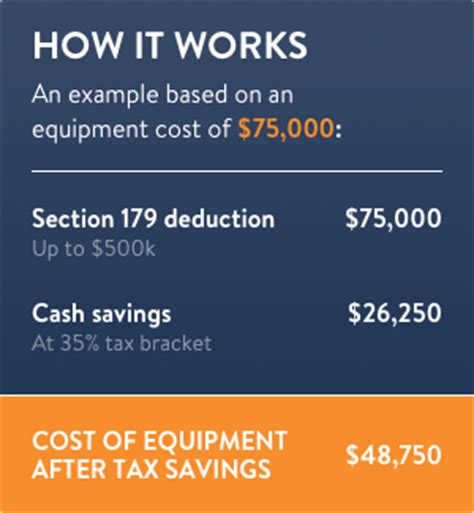 What Is Section 179 Expense by Section 179 Tax Deduction Irs Section 179 National Funding