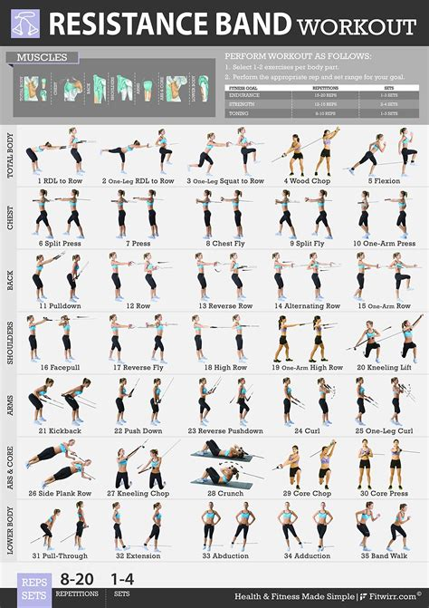 resistor band practice resistor circuit exercises 28 images fitwirr s resistance band exercises poster 19x27 get in