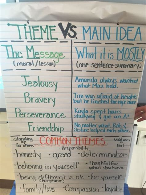 reading themes for fourth grade 61 best theme reading anchor charts images on pinterest