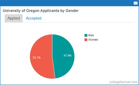 Of Oregon Mba Acceptance Rate by Recent Class Stats For Of Oregon Sat Scores