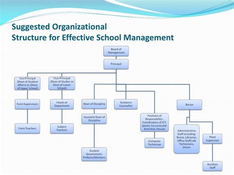 Mba In Industrial Organizational Psychology Salary by Ppt Organizational Structure For Effective School