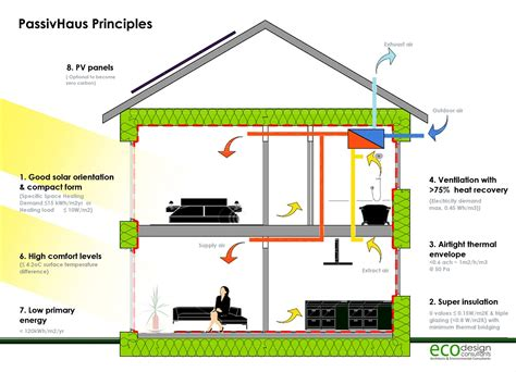 Heating Small Spaces - passive houses 13 reasons why the future will be dominated by this new pioneering trend