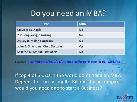 Prepare To Start Mba by Entrepreneurship Opportunities In India
