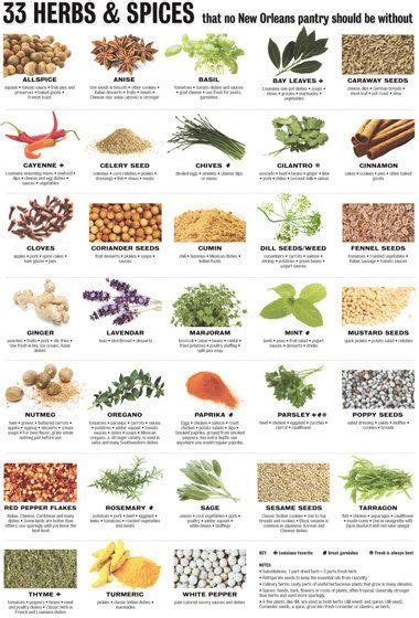 Herbs Spices Foods For Detox by The 33 Most Essential Herbs And Spices Herbs Spice