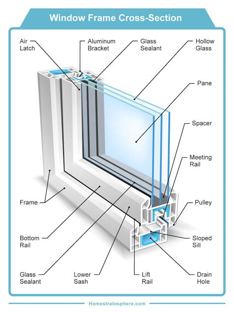 window framing diagram 30 parts of a window and window frame diagrams