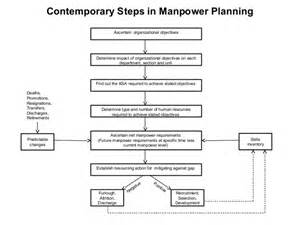 obsolescence plan template manpower planning